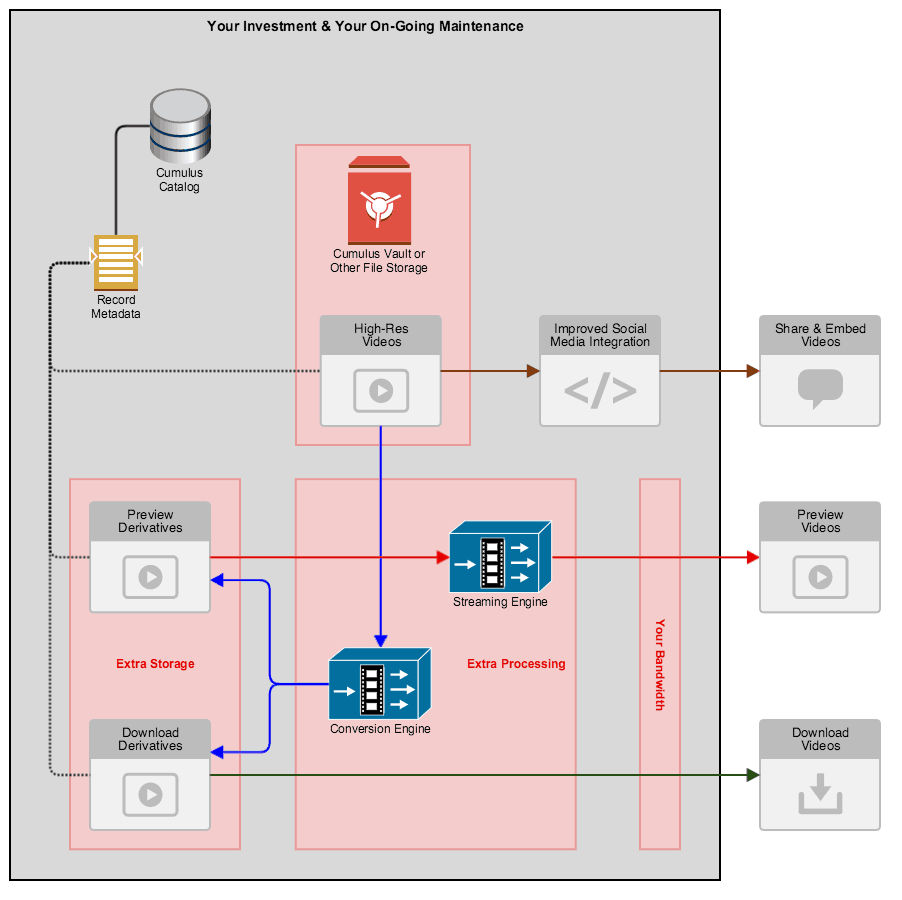 Nextware Cumulus Video Integration - Full Solution Diagram