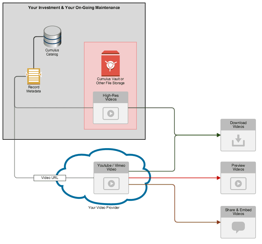 Nextware Cumulus Video Integration - Our Solution Diagram
