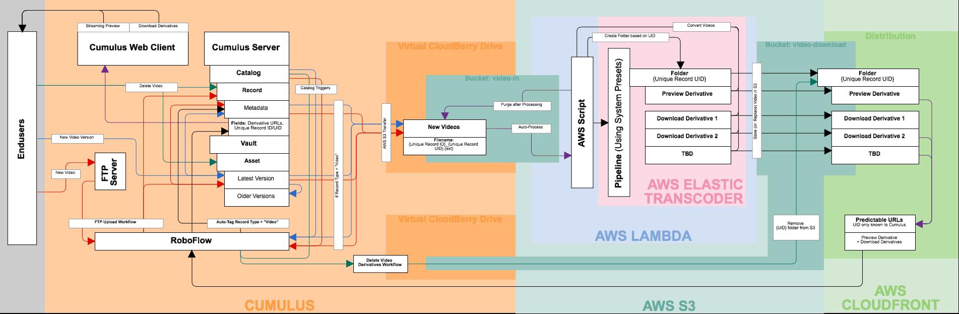 AWS Video Cloud for Canto Cumulus - Nextware Technologies